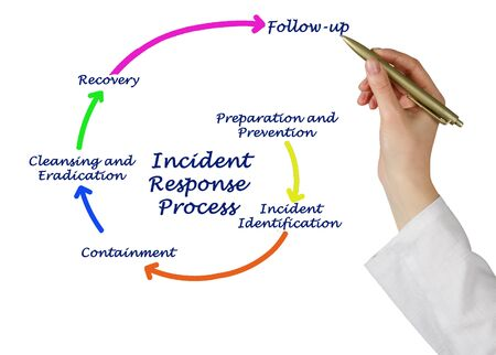 Woman Drawing Incident Response Process