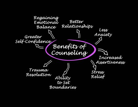 Eight Benefits of Therapy and Counseling Stock Photo - 133244393