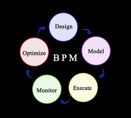 Components of building process modelling 版權商用圖片 - 132711003