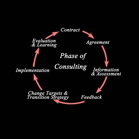 Seven Phase of assistance by Consulting Stock Photo