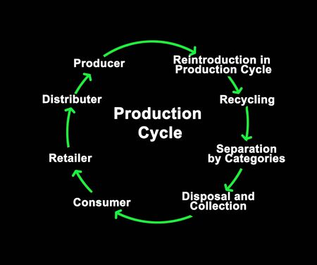 Eight components of Production Cycle Stock Photo