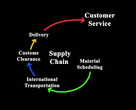 Five components of Supply Chain Stock Photo