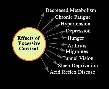 Ten Effects of Excessive Cortisol