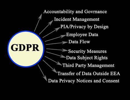 Components of General Data Protection Regulation
