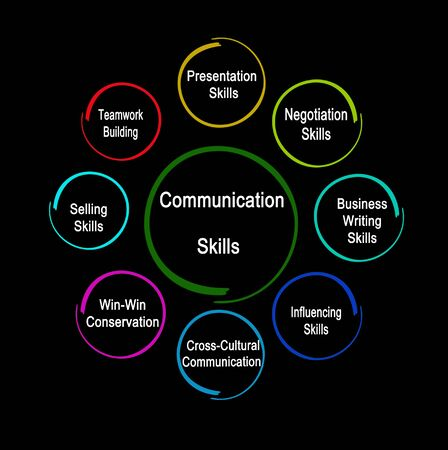 Eight Communication Skills for business Stock Photo