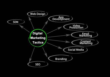 Nine Tactics of Digital Marketing