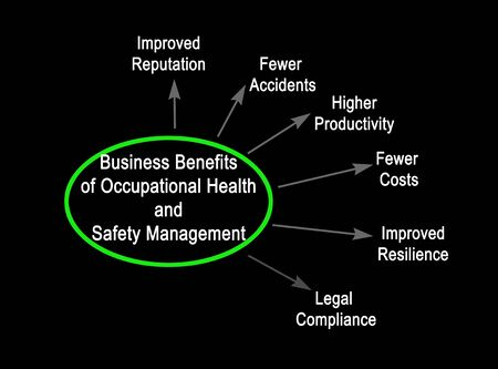 Business Benefits of Occupational Health and Safety Management Stock Photo