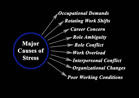 Nine Major Causes of Stress Stock Photo
