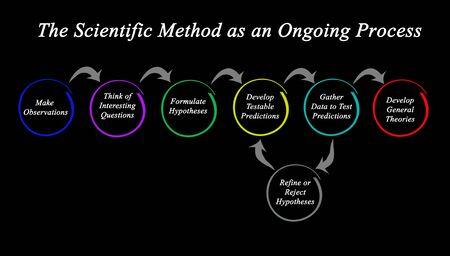 La méthode scientifique comme processus continu