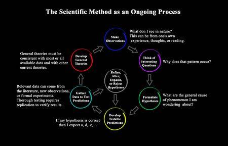 La méthode scientifique comme processus continu Banque d'images