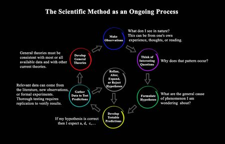 The Scientific Method as an Ongoing Process Banque d'images - 133244328
