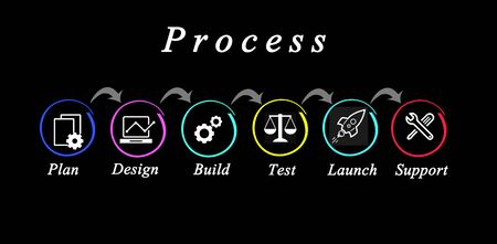 Diagram of process: from plan to launch