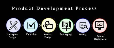 Components of Product Development Process 版權商用圖片