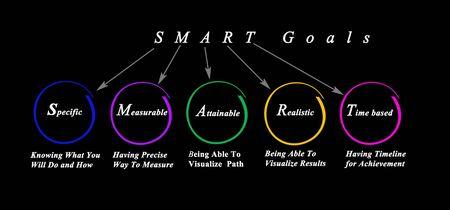 Five Characteristics of SMART goals