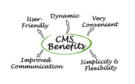 CMS Content Management System Benefits Stock Photo