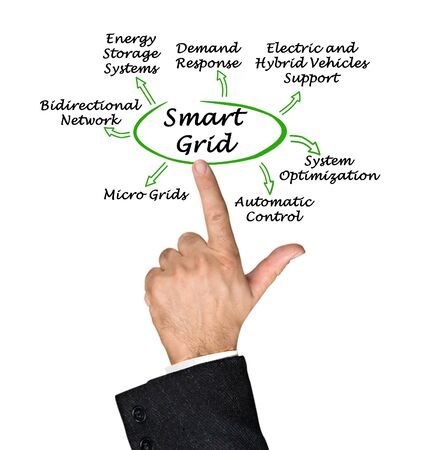 Seven benefits of Smart Grid