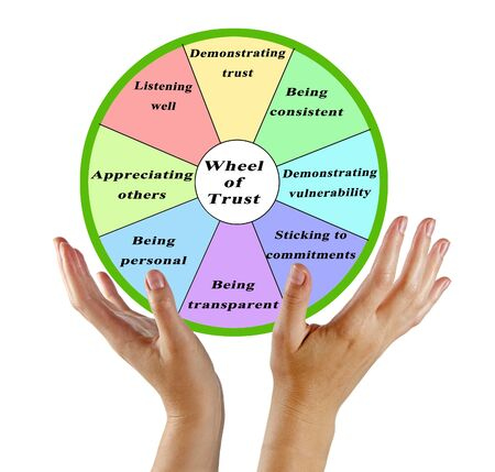 Components of Wheel of Trust