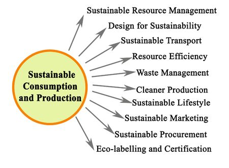 Drivers of Sustainable Consumption and Production 版權商用圖片 - 133102512