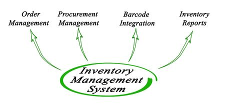 Functions of  Inventory Management System