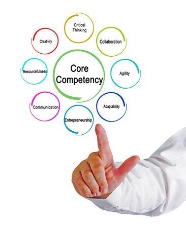 Eight Core Competencieses Needed for Enterpreneur Stock Photo