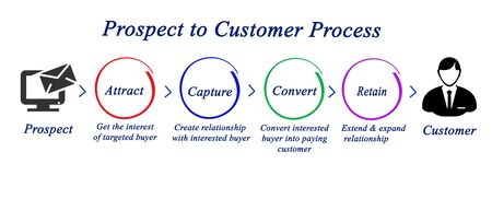 Prospect to Customer Process