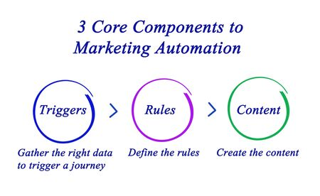 Core Components to Marketing Automation Stock Photo