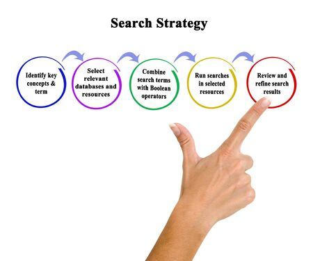 Five Steps of Search Strategy