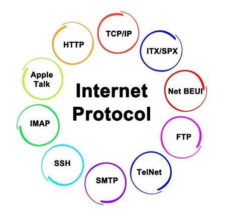 Ten Internet Protocols