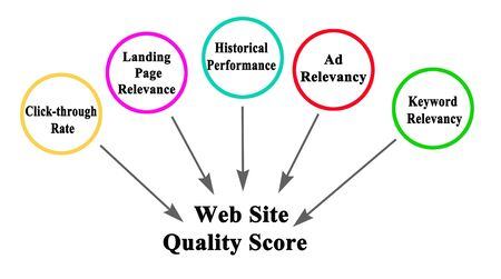Elements of Web Site Quality Score