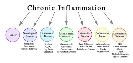 Seven Consequences of Chronic Inflammation