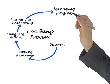 Five stages of coaching process Stock Photo - 137917807