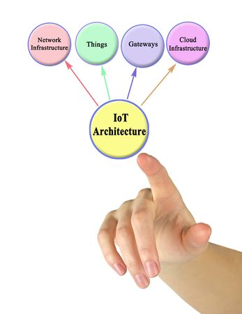What must be taken into account by Iot Architecture