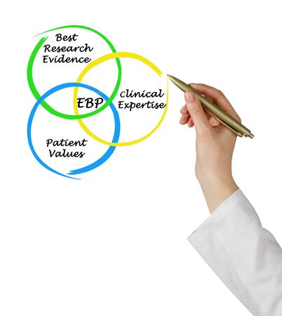 Components of evidence based practice