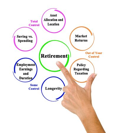 Life in   Retirement: under and out Control