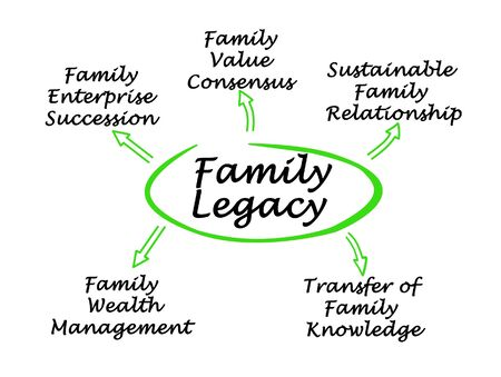 Five Pathways to Family Legacy