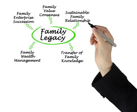 Five Pathways to Family Legacy  Stock Photo