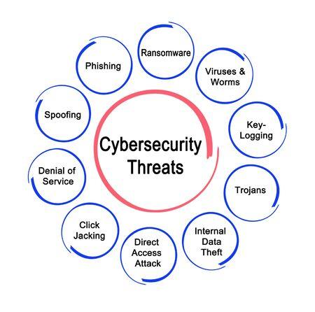 Ten Cybersecurity  Threats Фото со стока