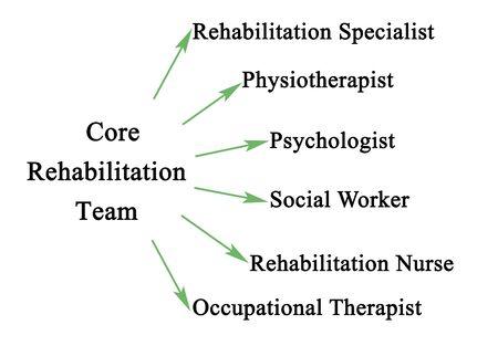 Members of Core Rehabilitation Team
