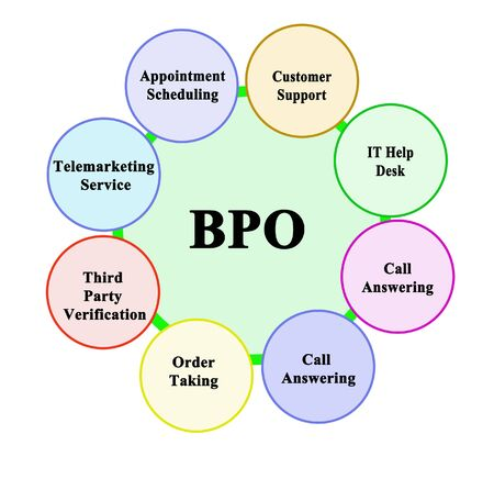 Eight areas of business process outsourcing 版權商用圖片