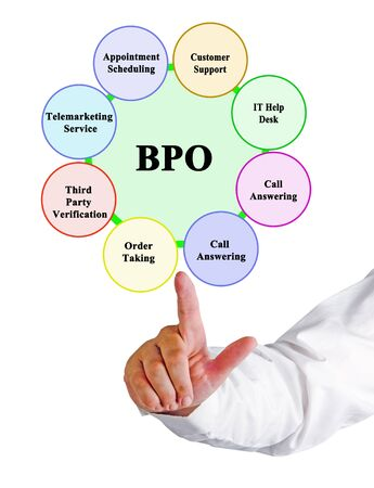 Eight areas of business process outsourcing Stock Photo