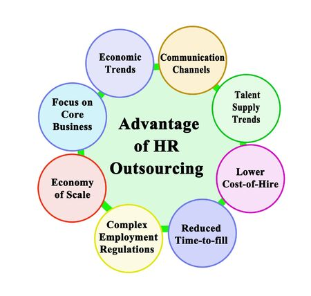 Eight Advantage of HR Outsourcing 版權商用圖片