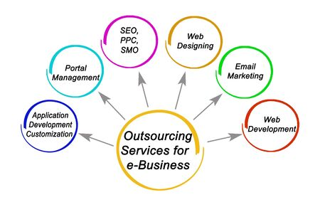 Outsourcing Services for e-Business