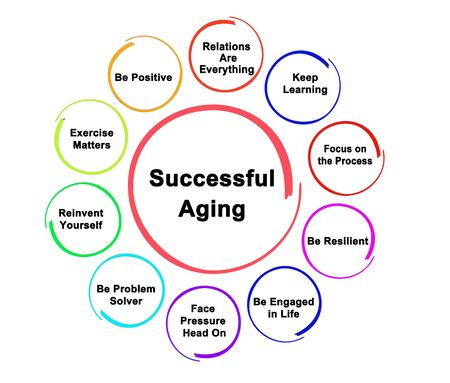 Ten Approaces to Successful Aging