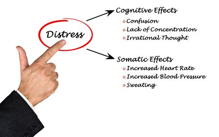 Cognitive and somatic effects of distress