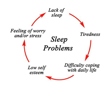 Steps in Cycle of Sleep Problems