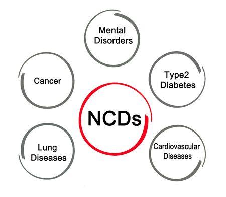 Types of non-communicable disease Фото со стока