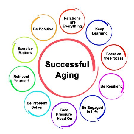 Eleven Approaches to Successful Aging 版權商用圖片