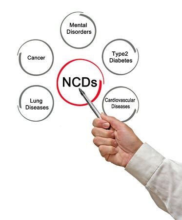 Types of non-communicable disease