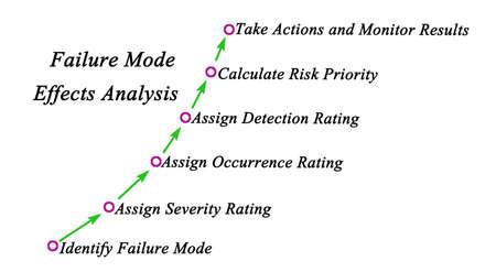 Failure Mode Effects Analysis (FMEA)