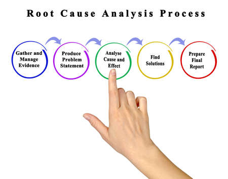 Process of Root Cause Analysis Stock Photo